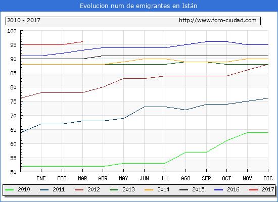 Istán - (1/3/2017) Censo de residentes en el Extranjero (CERA).