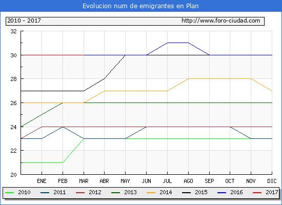 Plan - (1/3/2017) Censo de residentes en el Extranjero (CERA).