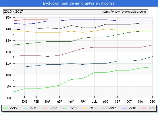 Alcorisa - (1/3/2017) Censo de residentes en el Extranjero (CERA).