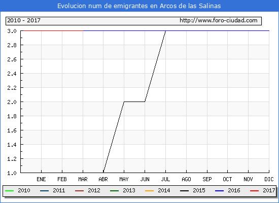 Arcos de las Salinas - (1/3/2017) Censo de residentes en el Extranjero (CERA).