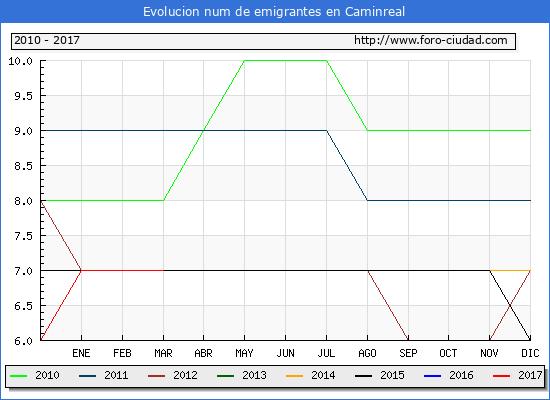 Caminreal - (1/3/2017) Censo de residentes en el Extranjero (CERA).