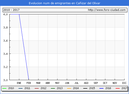 Cañizar del Olivar - (1/3/2017) Censo de residentes en el Extranjero (CERA).