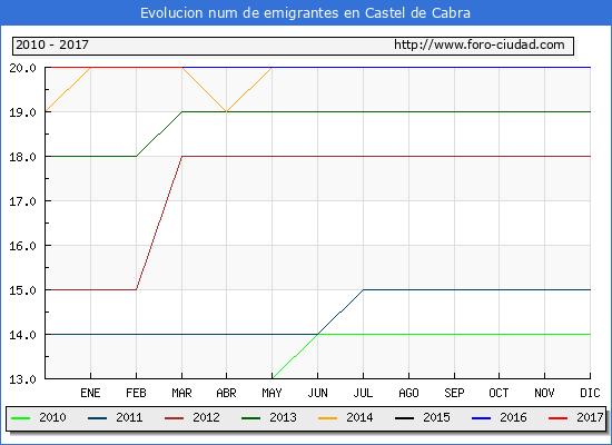Castel de Cabra - (1/3/2017) Censo de residentes en el Extranjero (CERA).