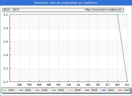 Castelnou - (1/3/2017) Censo de residentes en el Extranjero (CERA).