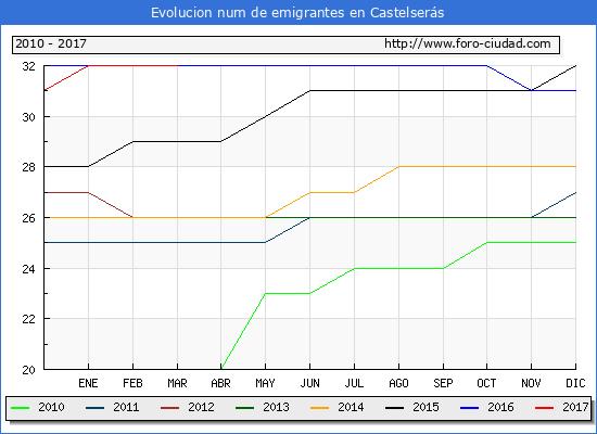 Castelserás - (1/3/2017) Censo de residentes en el Extranjero (CERA).