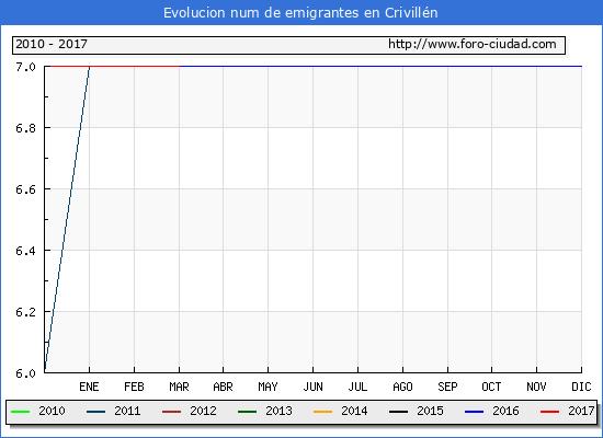 Crivillén - (1/3/2017) Censo de residentes en el Extranjero (CERA).