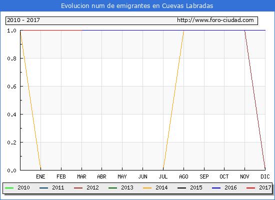 Cuevas Labradas - (1/3/2017) Censo de residentes en el Extranjero (CERA).