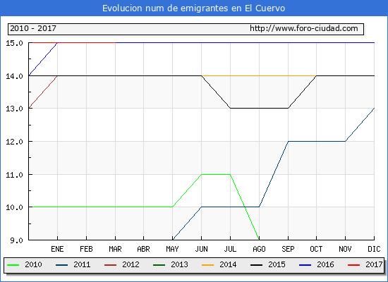 El Cuervo - (1/3/2017) Censo de residentes en el Extranjero (CERA).