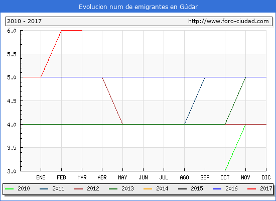 Gúdar - (1/3/2017) Censo de residentes en el Extranjero (CERA).