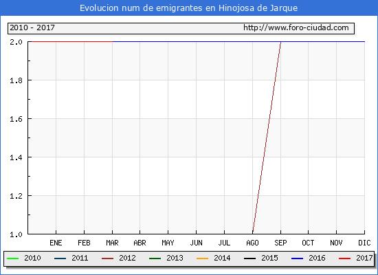 Hinojosa de Jarque - (1/3/2017) Censo de residentes en el Extranjero (CERA).