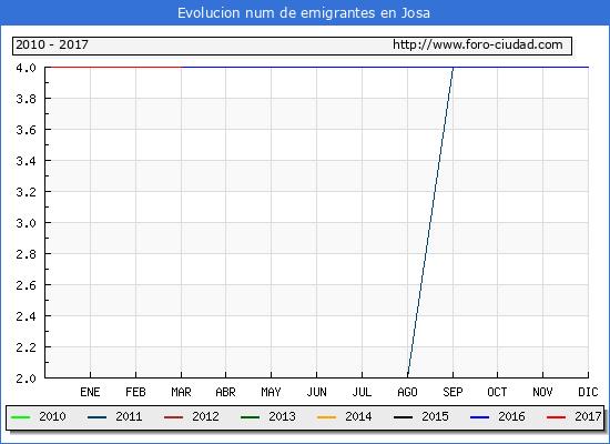 Josa - (1/11/2017) Censo de residentes en el Extranjero (CERA).
