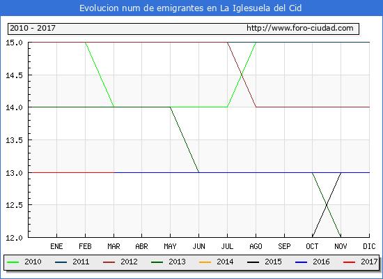 La Iglesuela del Cid - (1/3/2017) Censo de residentes en el Extranjero (CERA).