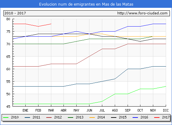 Mas de las Matas - (1/3/2017) Censo de residentes en el Extranjero (CERA).