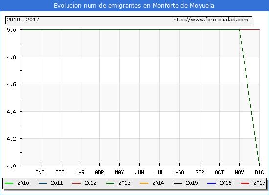 Monforte de Moyuela - (1/3/2017) Censo de residentes en el Extranjero (CERA).