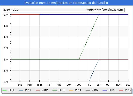 Monteagudo del Castillo - (1/3/2017) Censo de residentes en el Extranjero (CERA).