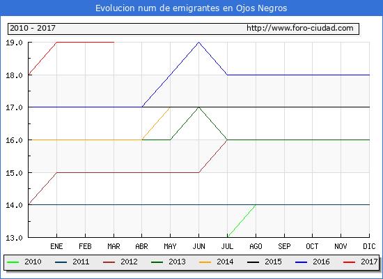 Ojos Negros - (1/3/2017) Censo de residentes en el Extranjero (CERA).