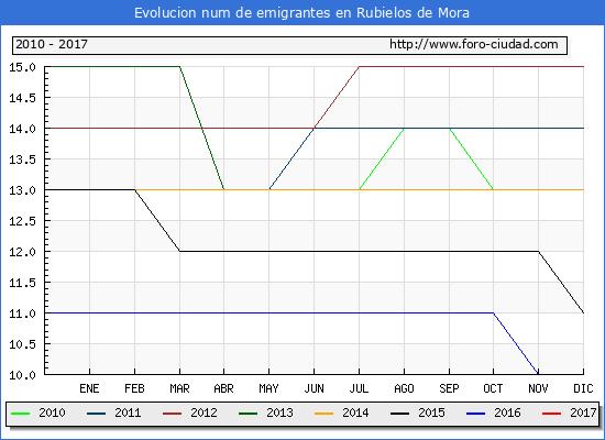 Rubielos de Mora - (1/3/2017) Censo de residentes en el Extranjero (CERA).