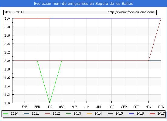 Segura de los Baños - (1/3/2017) Censo de residentes en el Extranjero (CERA).