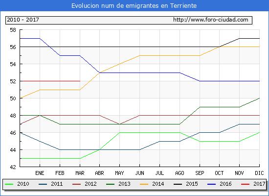 Terriente - (1/3/2017) Censo de residentes en el Extranjero (CERA).