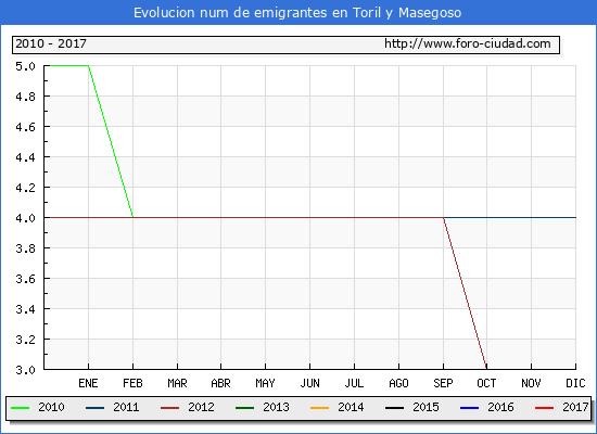 Toril y Masegoso - (1/3/2017) Censo de residentes en el Extranjero (CERA).