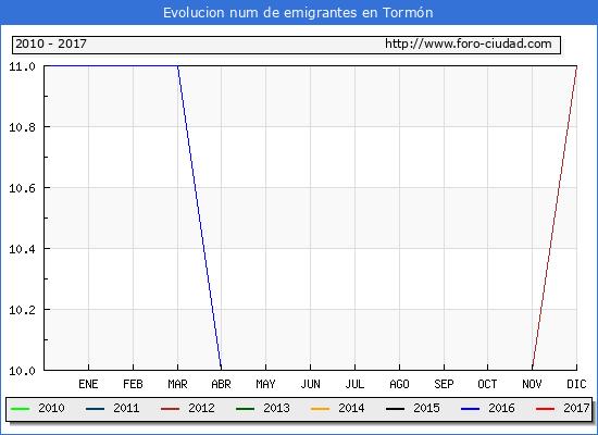 Tormón - (1/3/2017) Censo de residentes en el Extranjero (CERA).