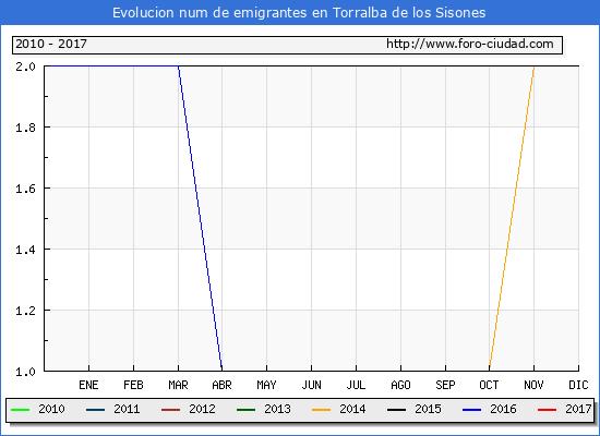Torralba de los Sisones - (1/3/2017) Censo de residentes en el Extranjero (CERA).