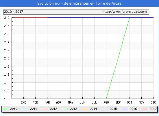 Torre de Arcas - (1/3/2017) Censo de residentes en el Extranjero (CERA).