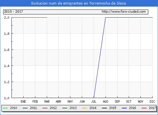Torremocha de Jiloca - (1/3/2017) Censo de residentes en el Extranjero (CERA).