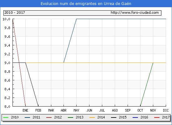 Urrea de Gaén - (1/3/2017) Censo de residentes en el Extranjero (CERA).