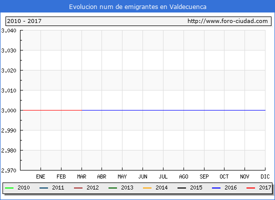 Valdecuenca - (1/3/2017) Censo de residentes en el Extranjero (CERA).