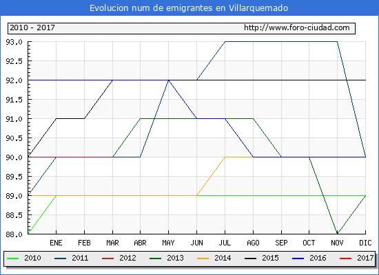 Villarquemado - (1/3/2017) Censo de residentes en el Extranjero (CERA).