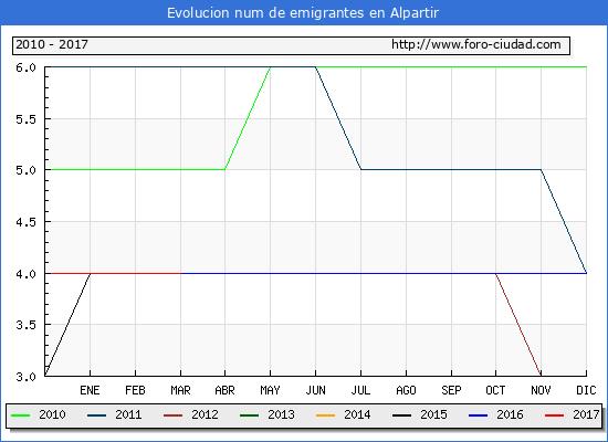 Alpartir - (1/3/2017) Censo de residentes en el Extranjero (CERA).