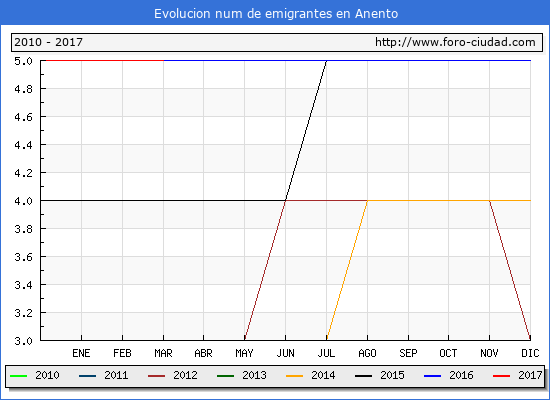 Anento - (1/3/2017) Censo de residentes en el Extranjero (CERA).