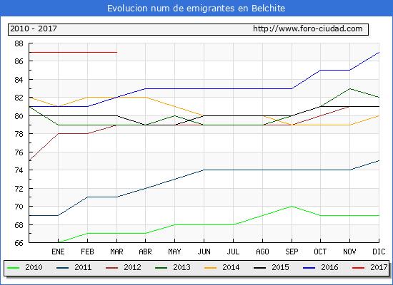 Belchite - (1/3/2017) Censo de residentes en el Extranjero (CERA).