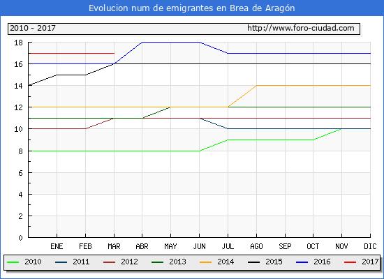 Brea de Aragón - (1/3/2017) Censo de residentes en el Extranjero (CERA).