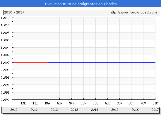 Chodes - (1/3/2017) Censo de residentes en el Extranjero (CERA).
