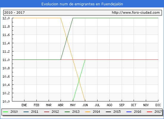 Fuendejalón - (1/3/2017) Censo de residentes en el Extranjero (CERA).