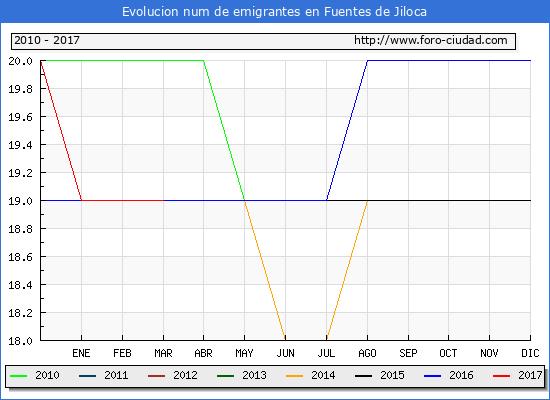 Fuentes de Jiloca - (1/3/2017) Censo de residentes en el Extranjero (CERA).