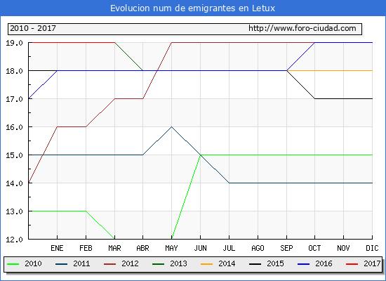 Letux - (1/3/2017) Censo de residentes en el Extranjero (CERA).