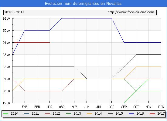 Novallas - (1/3/2017) Censo de residentes en el Extranjero (CERA).