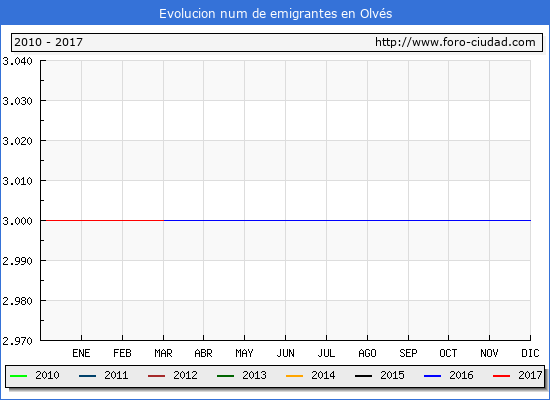 Olvés - (1/3/2017) Censo de residentes en el Extranjero (CERA).