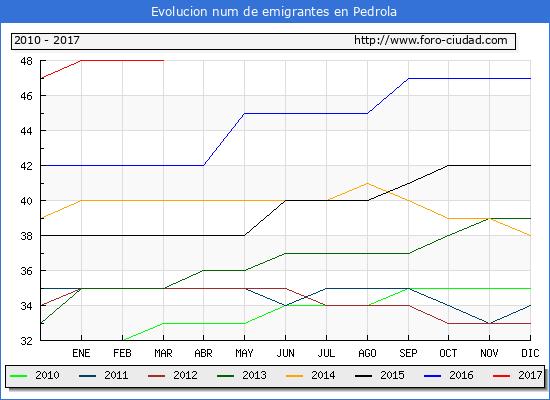 Pedrola - (1/3/2017) Censo de residentes en el Extranjero (CERA).