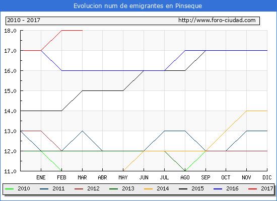 Pinseque - (1/3/2017) Censo de residentes en el Extranjero (CERA).