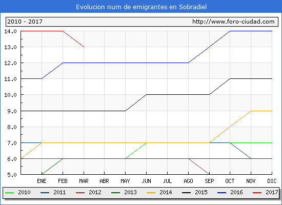 Sobradiel - (1/3/2017) Censo de residentes en el Extranjero (CERA).