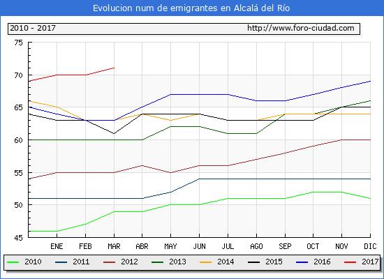 Alcalá del Río - (1/3/2017) Censo de residentes en el Extranjero (CERA).
