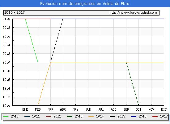 Velilla de Ebro - (1/3/2017) Censo de residentes en el Extranjero (CERA).