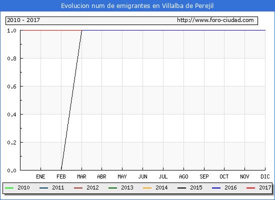 Villalba de Perejil - (1/3/2017) Censo de residentes en el Extranjero (CERA).