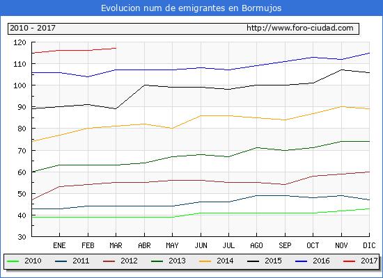 Bormujos - (1/3/2017) Censo de residentes en el Extranjero (CERA).