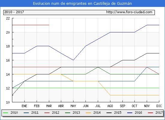 Castilleja de Guzmán - (1/3/2017) Censo de residentes en el Extranjero (CERA).