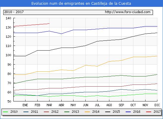 Castilleja de la Cuesta - (1/3/2017) Censo de residentes en el Extranjero (CERA).